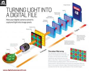digital photography explained