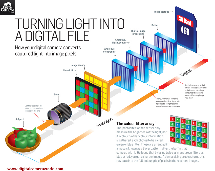 digital photography explained